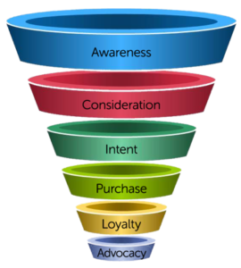 marketing funnel blogging